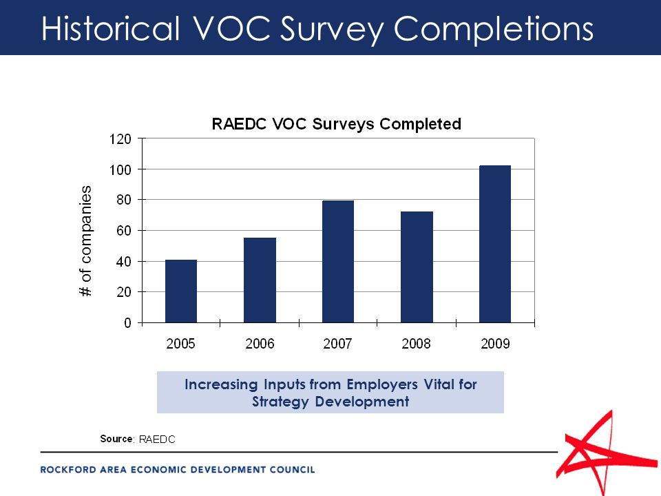 Historical VOC Survey Completions # of companies Increasing Inputs from Employers Vital for Strategy Development