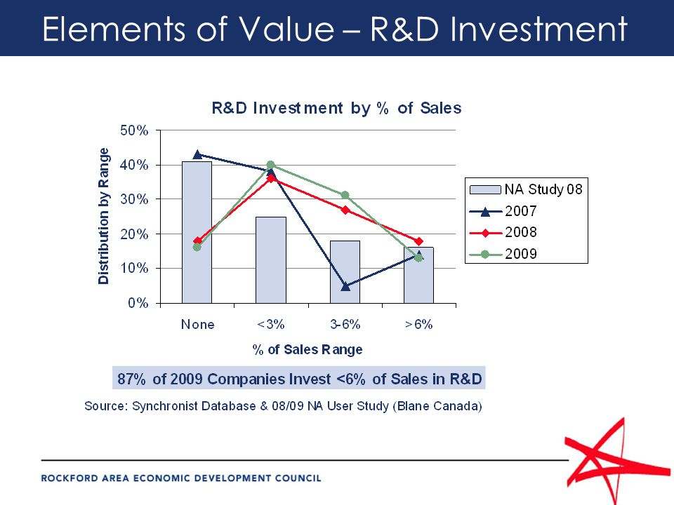 Elements of Value – R&D Investment