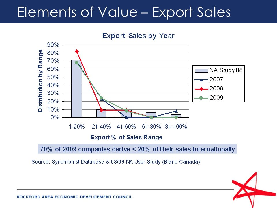 Elements of Value – Export Sales