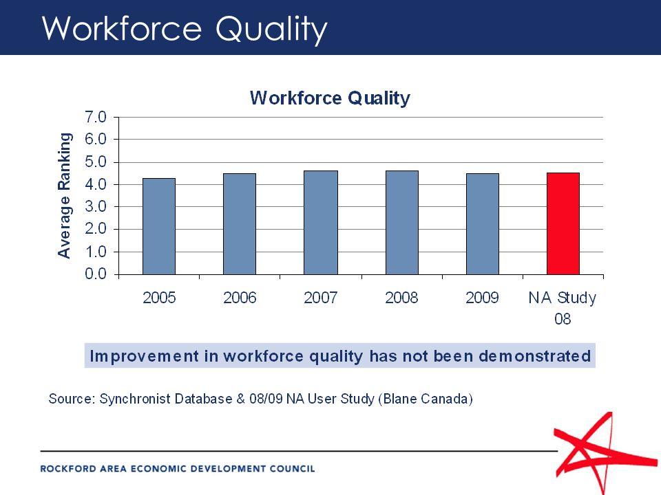 Workforce Quality
