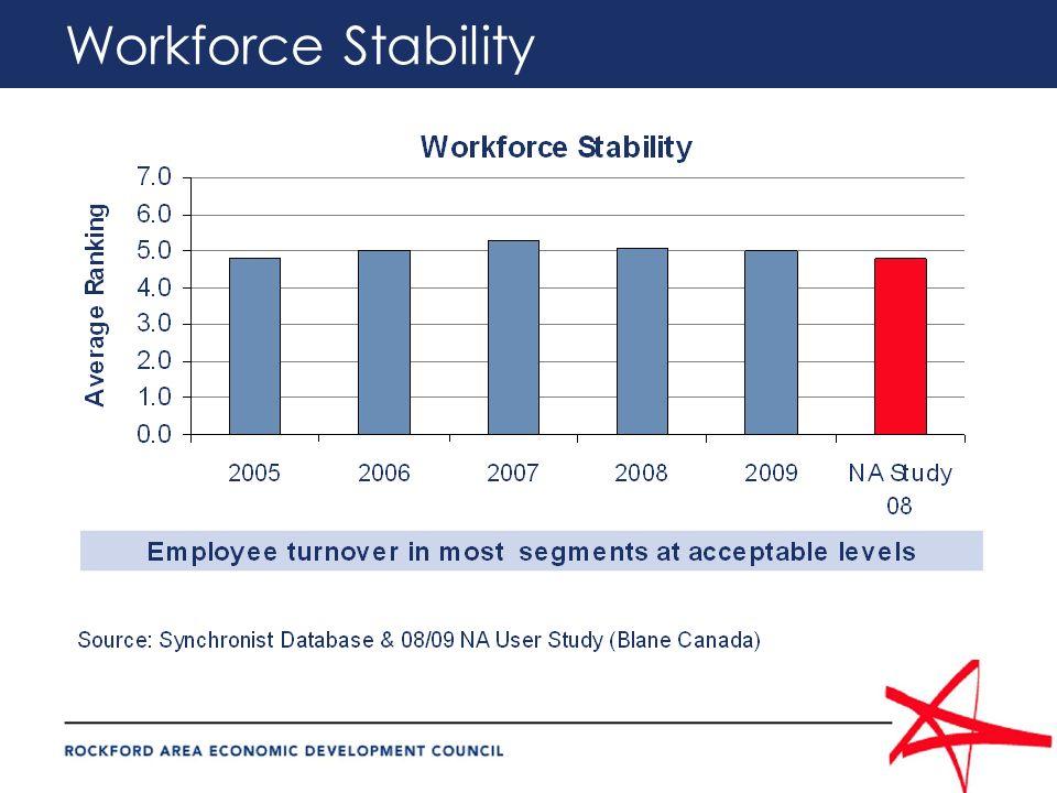Workforce Stability