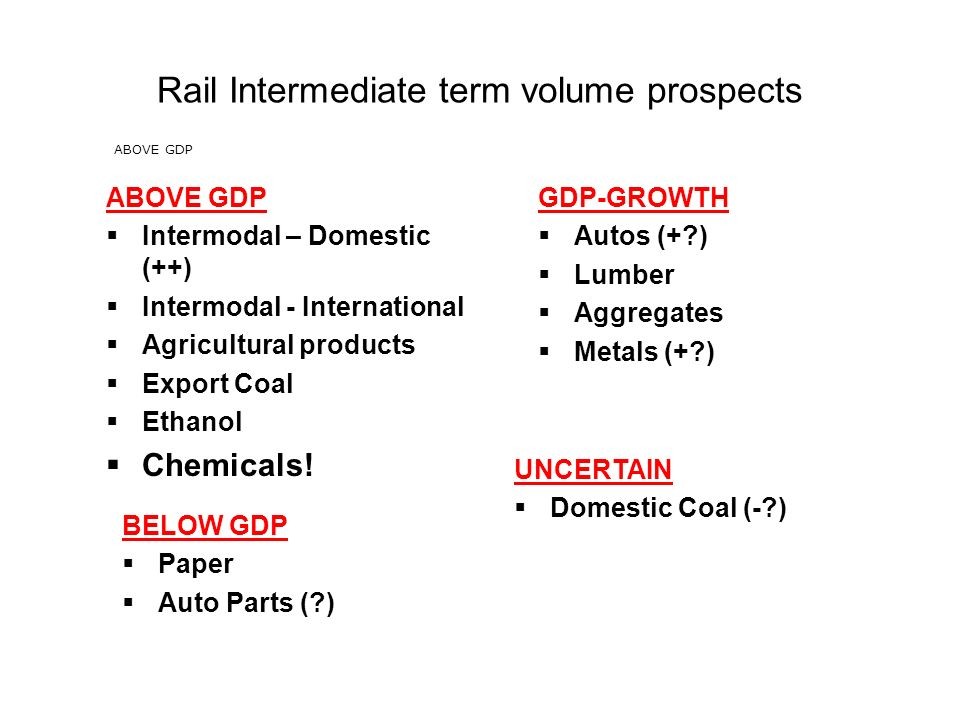 UNCERTAIN Domestic Coal (- ) Rail Intermediate term volume prospects ABOVE GDP BELOW GDP Paper Auto Parts ( ) ABOVE GDP Intermodal – Domestic (++) Intermodal - International Agricultural products Export Coal Ethanol Chemicals.