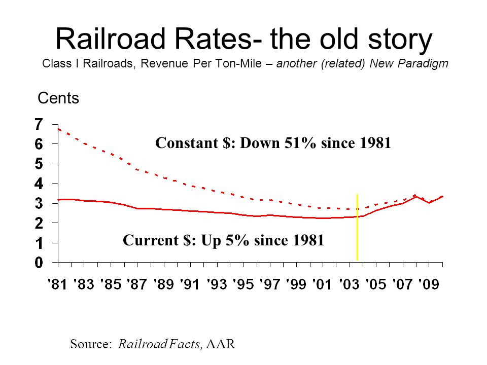 Railroad Rates- the old story Class I Railroads, Revenue Per Ton-Mile – another (related) New Paradigm Cents Source: Railroad Facts, AAR Current $: Up 5% since 1981 Constant $: Down 51% since 1981