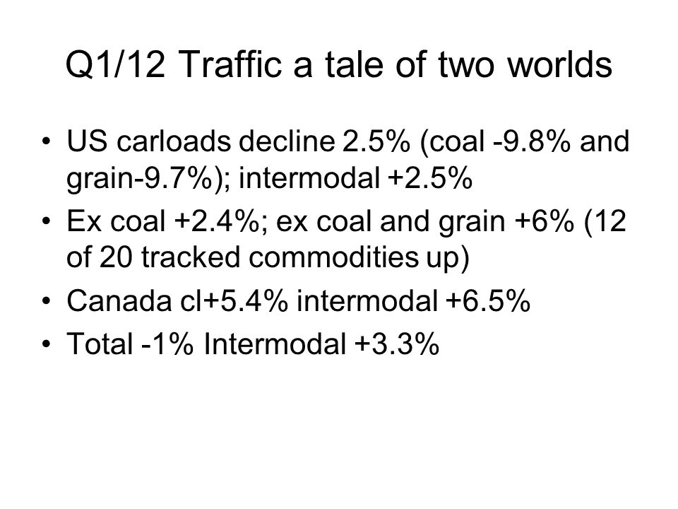 Q1/12 Traffic a tale of two worlds US carloads decline 2.5% (coal -9.8% and grain-9.7%); intermodal +2.5% Ex coal +2.4%; ex coal and grain +6% (12 of 20 tracked commodities up) Canada cl+5.4% intermodal +6.5% Total -1% Intermodal +3.3%