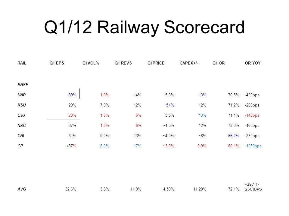 Q1/12 Railway Scorecard RAILQ1 EPSQ1VOL%Q1 REVSQ1PRICECAPEX+/-Q1 OROR YOY BNSF UNP39%1.0%14%5.0%13%70.5%-490bps KSU29%7.0%12%~5+%12%71.2%-260bps CSX23%1.0%6%5.5%13%71.1%-140bps NSC37%1.0%6%~4-5%12%73.3%-160bps CNI31%5.0%13%~4.0%~8%66.2%-280bps CP+37%8.0%17%~3.0%0-9%80.1%-1050bps AVG32.6%3.8%11.3%4.50%11.20%72.1% -397 (- 266)BPS