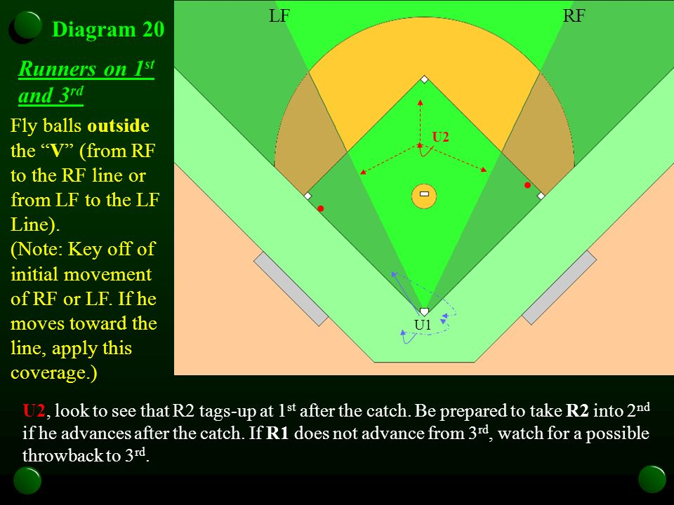 U1 Diagram 20 Fly balls outside the V (from RF to the RF line or from LF to the LF Line).