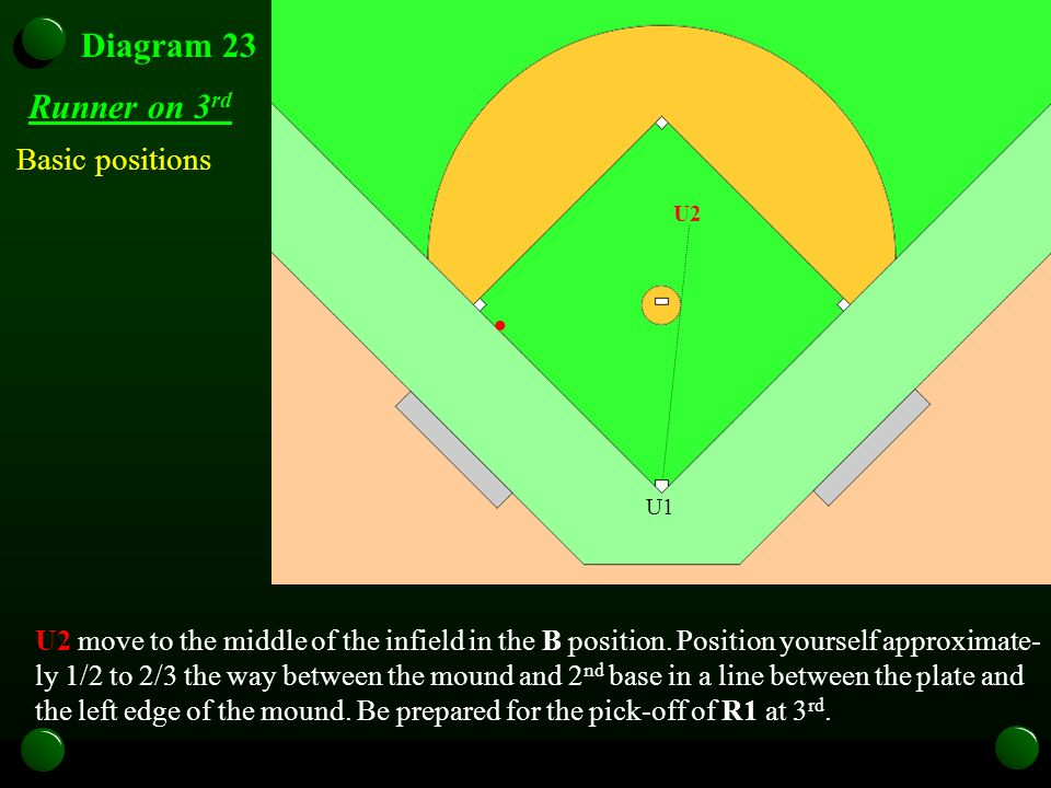Diagram 23 Runner on 3 rd U2 move to the middle of the infield in the B position.