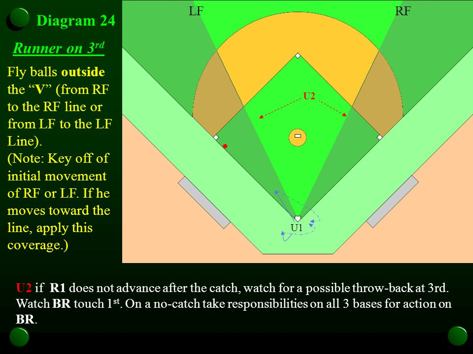 U1 Diagram 24 Runner on 3 rd Fly balls outside the V (from RF to the RF line or from LF to the LF Line). (Note: Key off of initial movement of RF or L