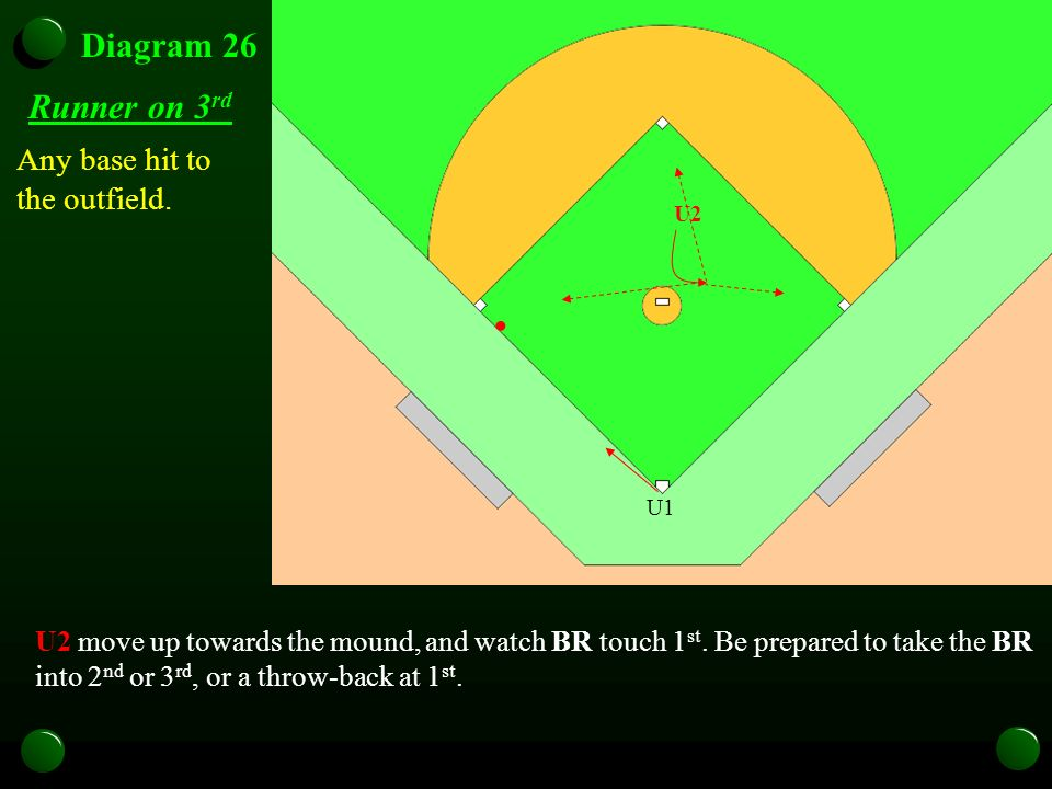 Diagram 26 Runner on 3 rd Any base hit to the outfield. U1 U2 U2 move up towards the mound, and watch BR touch 1 st. Be prepared to take the BR into 2