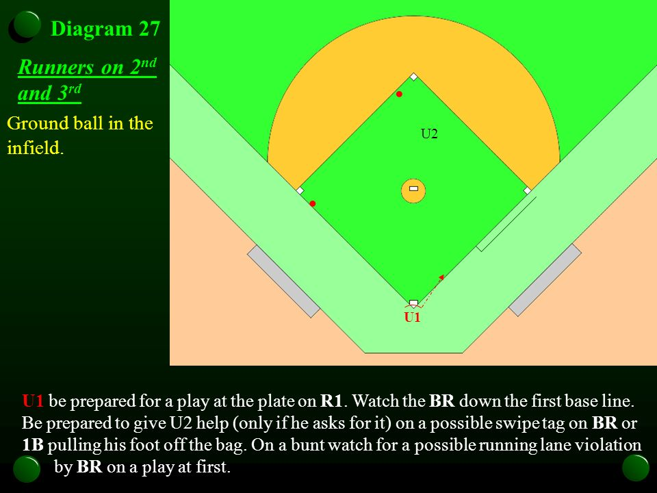 Diagram 27 Runners on 2 nd and 3 rd Ground ball in the infield. U1 be prepared for a play at the plate on R1. Watch the BR down the first base line. B
