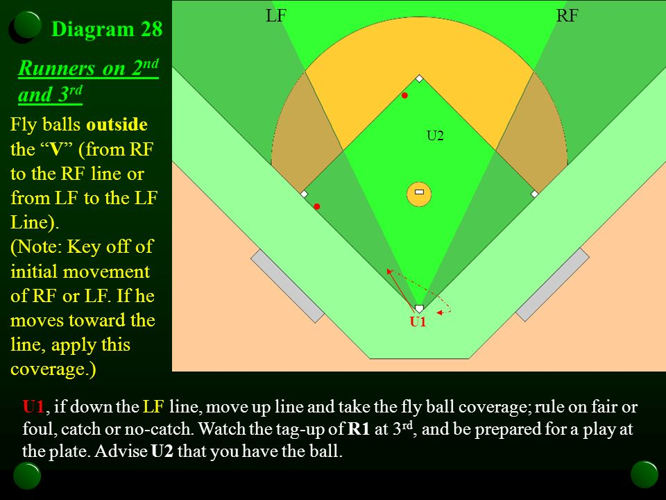 U1 Diagram 28 U1, if down the LF line, move up line and take the fly ball coverage; rule on fair or foul, catch or no-catch. Watch the tag-up of R1 at