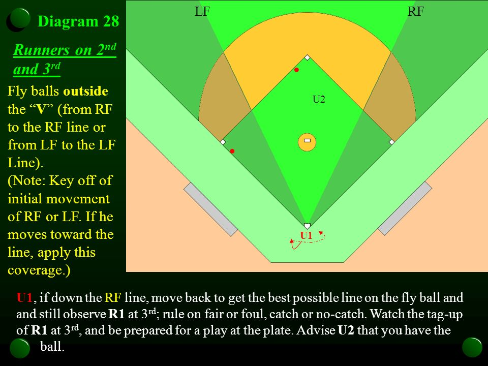 U1 Diagram 28 Fly balls outside the V (from RF to the RF line or from LF to the LF Line). (Note: Key off of initial movement of RF or LF. If he moves