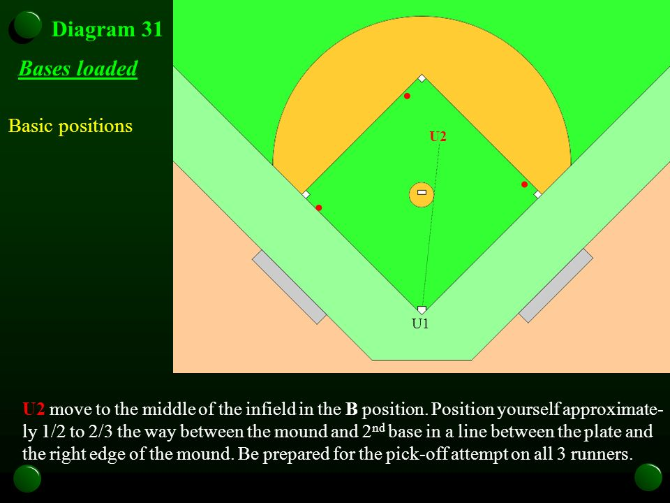 Diagram 31 U2 move to the middle of the infield in the B position.