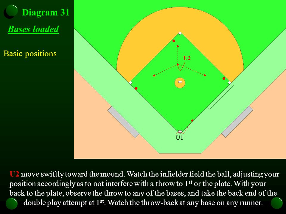 Diagram 31 Basic positions Bases loaded U1 U2 U2 move swiftly toward the mound. Watch the infielder field the ball, adjusting your position accordingl