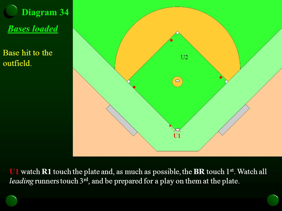 Diagram 34 Base hit to the outfield. U1 watch R1 touch the plate and, as much as possible, the BR touch 1 st. Watch all leading runners touch 3 rd, an