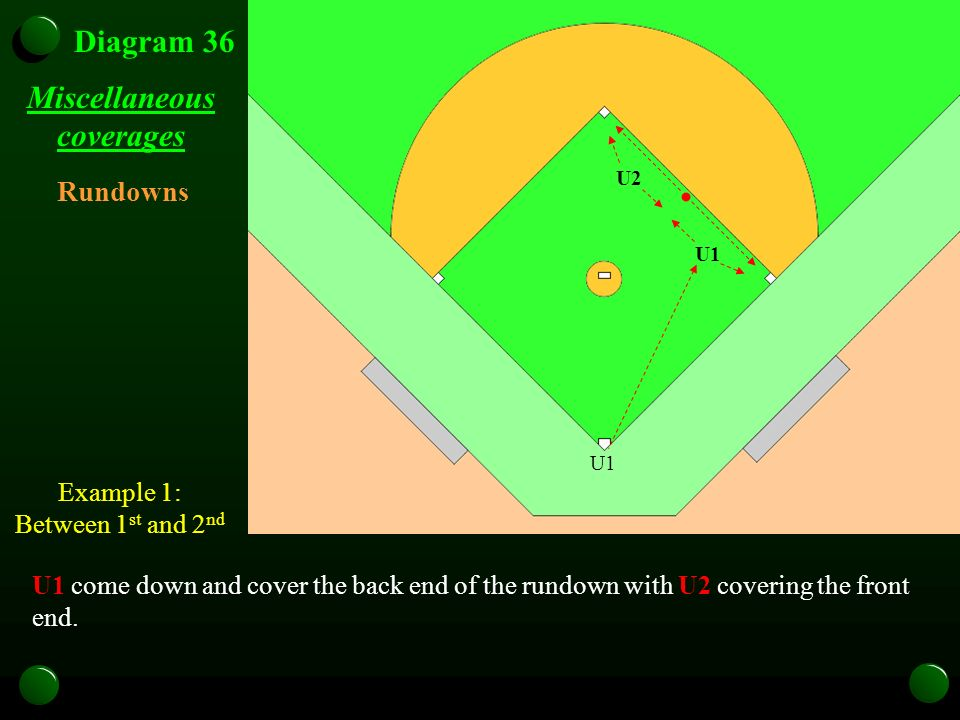 Miscellaneous coverages U1 come down and cover the back end of the rundown with U2 covering the front end. Rundowns Example 1: Between 1 st and 2 nd D