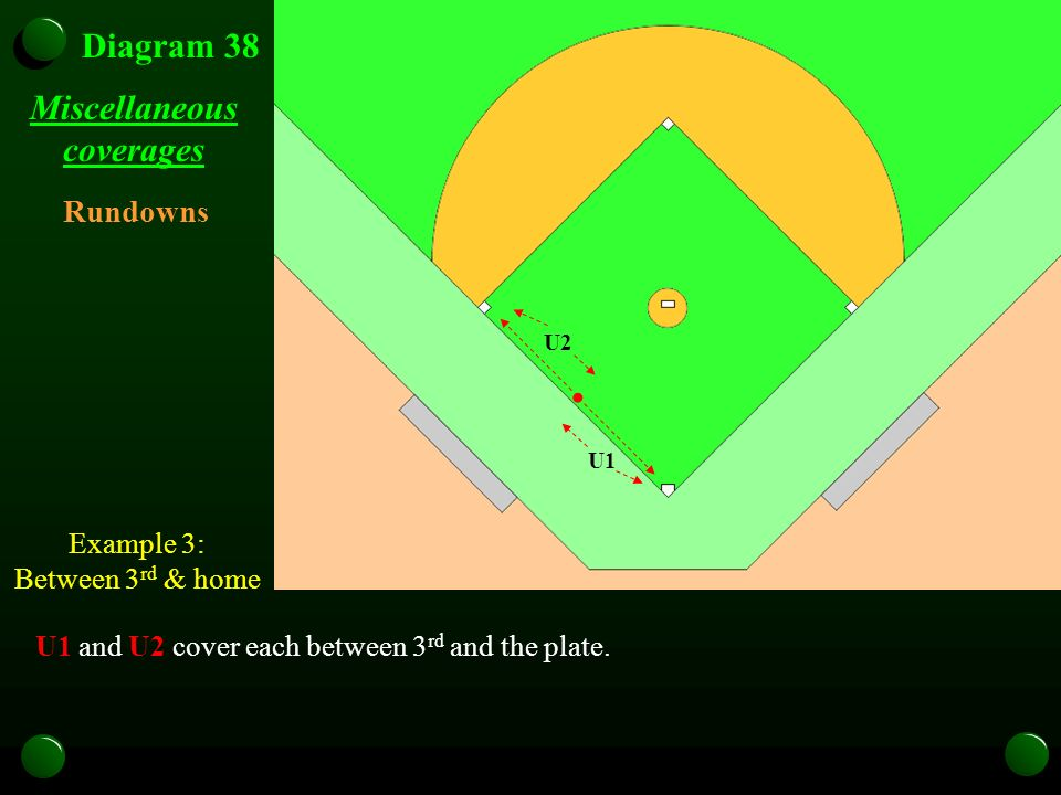 Miscellaneous coverages U1 and U2 cover each between 3 rd and the plate. Rundowns Example 3: Between 3 rd & home Diagram 38 U2 U1