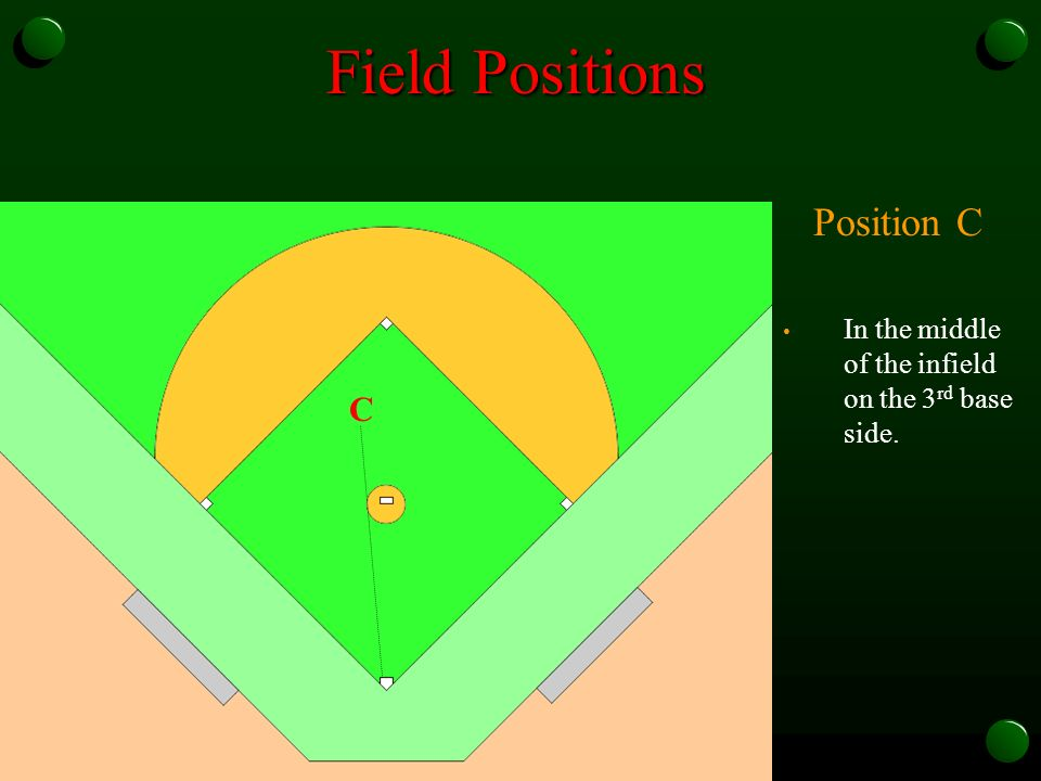 Position C In the middle of the infield on the 3 rd base side. Field Positions C
