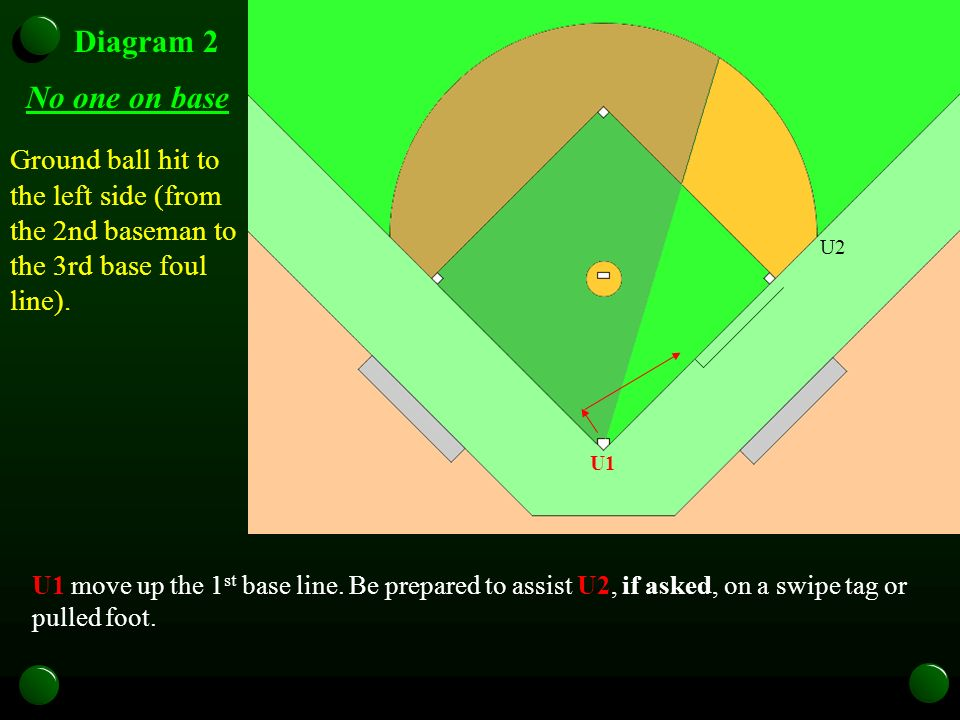 U1 U2U3 Diagram 2 No one on base Ground ball hit to the left side (from the 2nd baseman to the 3rd base foul line). U1 U2 U1 move up the 1 st base lin