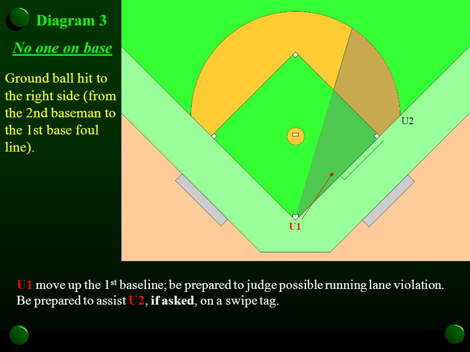 U1 U2U3 Diagram 3 No one on base Ground ball hit to the right side (from the 2nd baseman to the 1st base foul line). U1 U2U3 U1 move up the 1 st basel