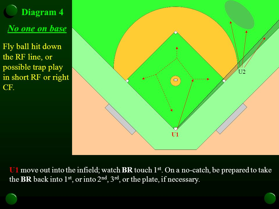 U1 U2U3 Diagram 4 No one on base U1 move out into the infield; watch BR touch 1 st. On a no-catch, be prepared to take the BR back into 1 st, or into