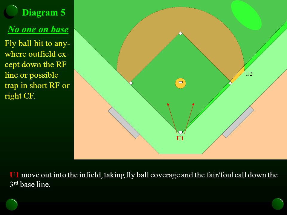 U1 U2U3 Diagram 5 No one on base U1 move out into the infield, taking fly ball coverage and the fair/foul call down the 3 rd base line.