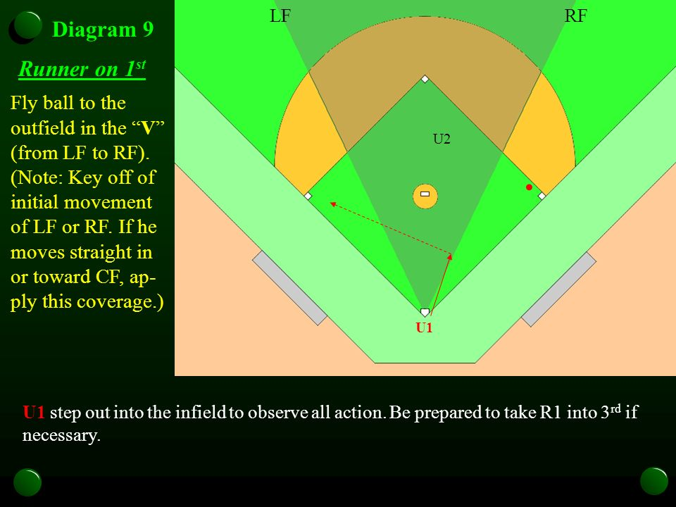 U1 Diagram 9 Runner on 1 st U1 step out into the infield to observe all action. Be prepared to take R1 into 3 rd if necessary. Fly ball to the outfiel