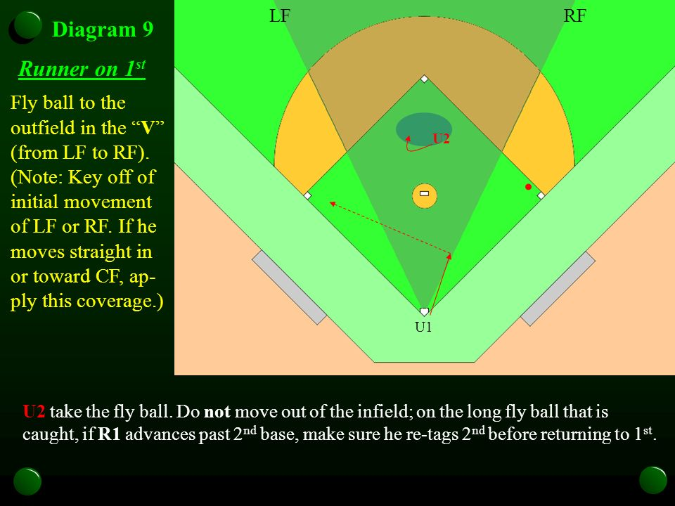 U1 Diagram 9 Runner on 1 st Fly ball to the outfield in the V (from LF to RF).