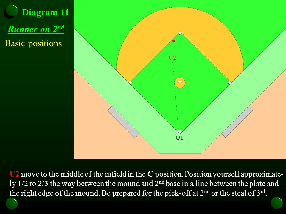 U1 Diagram 11 Runner on 2 nd U2 move to the middle of the infield in the C position. Position yourself approximate- ly 1/2 to 2/3 the way between the