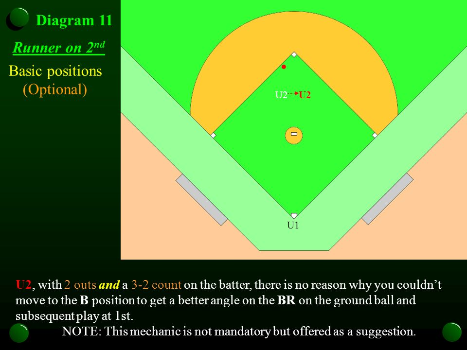 U1 Diagram 11 Runner on 2 nd U2, with 2 outs and a 3-2 count on the batter, there is no reason why you couldnt move to the B position to get a better angle on the BR on the ground ball and subsequent play at 1st.