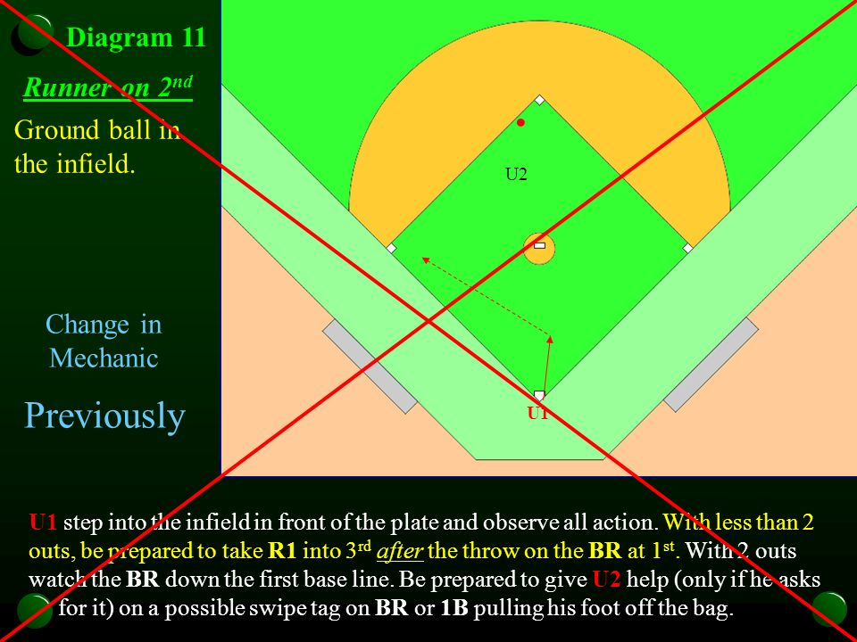 U1 Diagram 11 Runner on 2 nd U1 U2 U1 U2 U1 step into the infield in front of the plate and observe all action.