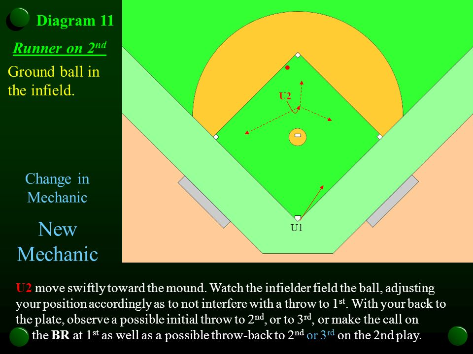 U1 Diagram 11 Runner on 2 nd U1 U2 U1 U2 Ground ball in the infield. U2 move swiftly toward the mound. Watch the infielder field the ball, adjusting y