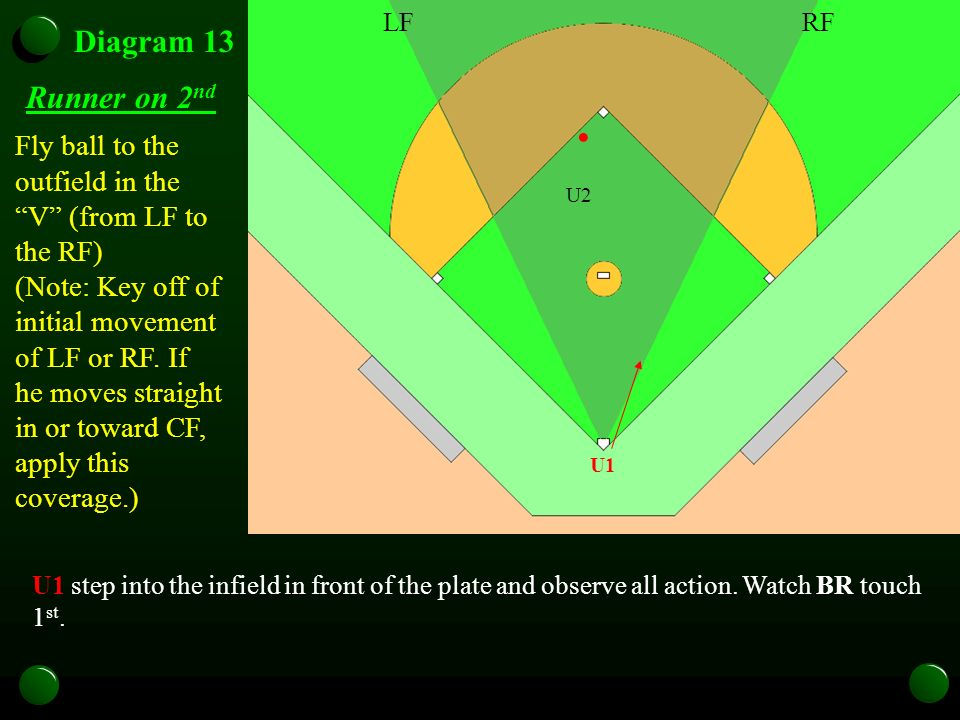 U1 Diagram 13 Runner on 2 nd U1 step into the infield in front of the plate and observe all action. Watch BR touch 1 st. Fly ball to the outfield in t
