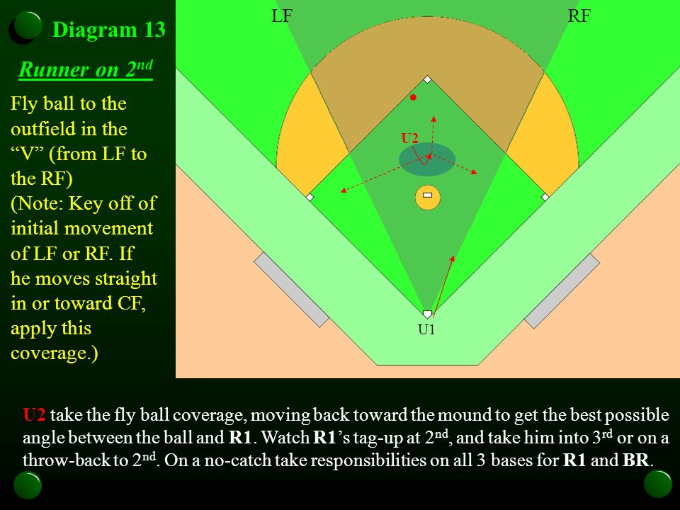U1 Diagram 13 Runner on 2 nd Fly ball to the outfield in the V (from LF to the RF) (Note: Key off of initial movement of LF or RF. If he moves straigh
