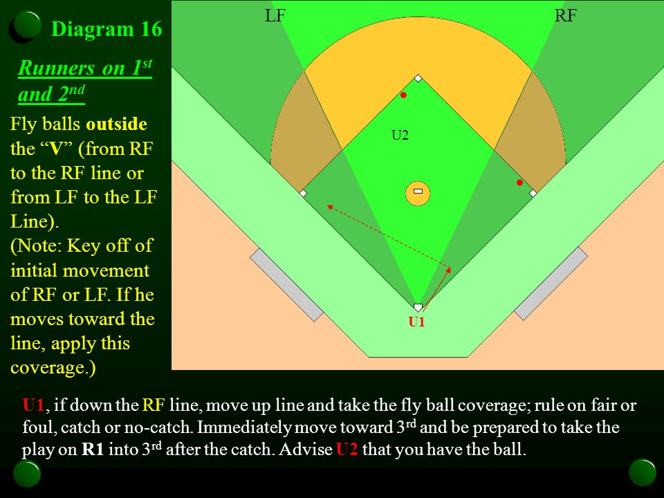 U1 Diagram 16 Fly balls outside the V (from RF to the RF line or from LF to the LF Line). (Note: Key off of initial movement of RF or LF. If he moves