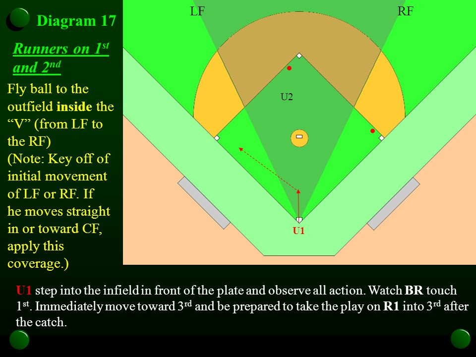 U1 Diagram 17 Runners on 1 st and 2 nd U1 step into the infield in front of the plate and observe all action.