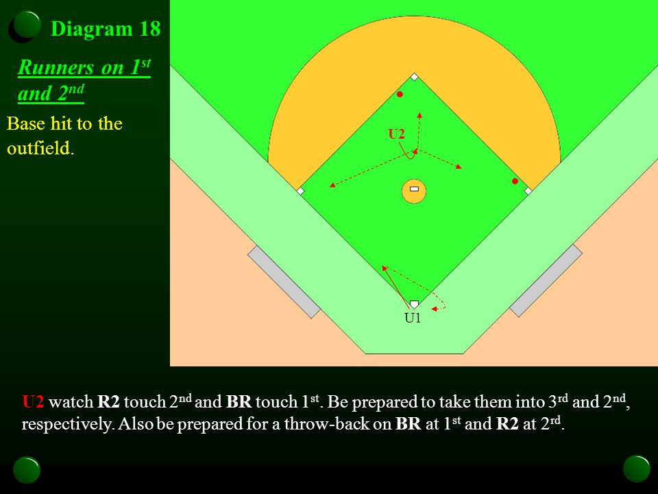 Diagram 18 Runners on 1 st and 2 nd Base hit to the outfield. U1 U2 U2 watch R2 touch 2 nd and BR touch 1 st. Be prepared to take them into 3 rd and 2