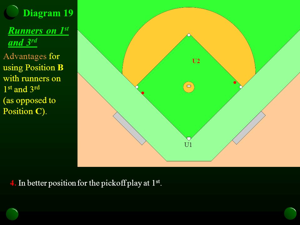 Diagram 19 Runners on 1 st and 3 rd 4. In better position for the pickoff play at 1 st.