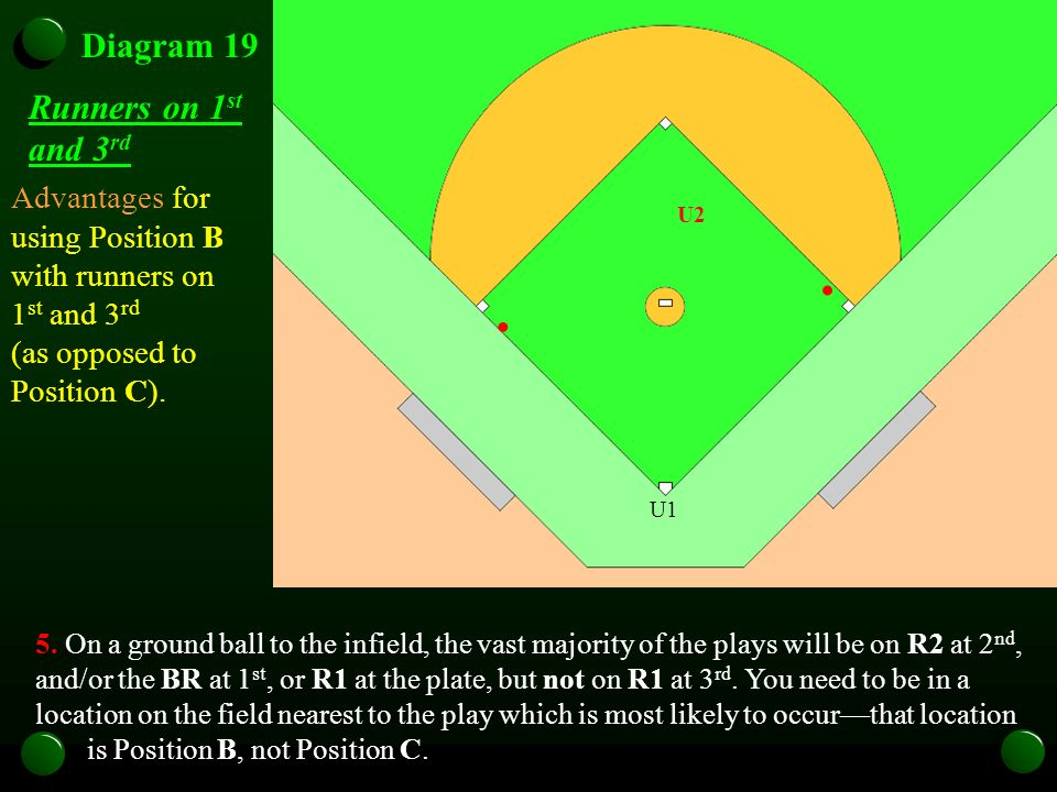 Diagram 19 Runners on 1 st and 3 rd 5. On a ground ball to the infield, the vast majority of the plays will be on R2 at 2 nd, and/or the BR at 1 st, o