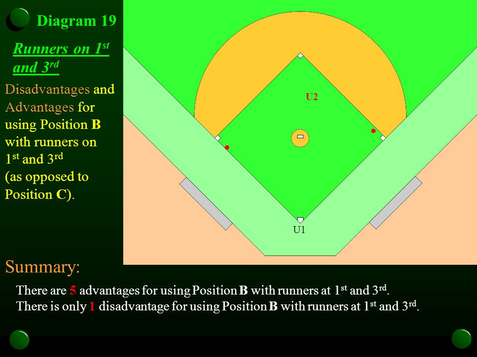 U1 Diagram 19 Runners on 1 st and 3 rd There are 5 advantages for using Position B with runners at 1 st and 3 rd. There is only 1 disadvantage for usi