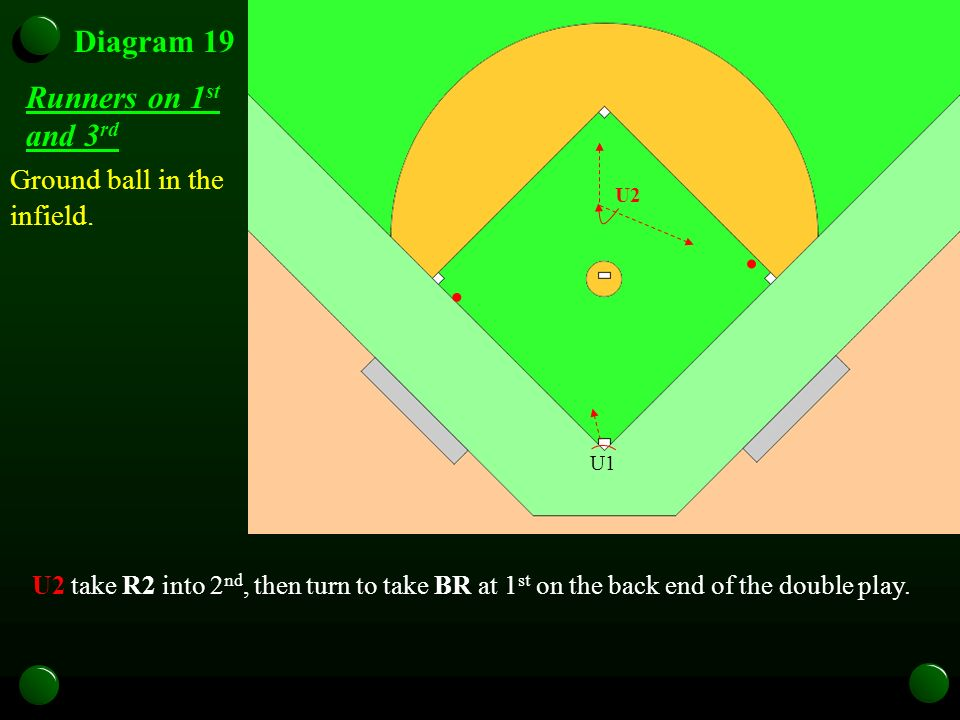 Diagram 19 Runners on 1 st and 3 rd Ground ball in the infield. U1 U2 U2 take R2 into 2 nd, then turn to take BR at 1 st on the back end of the double