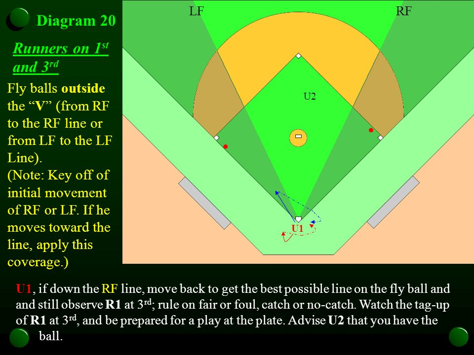 U1 Diagram 20 Fly balls outside the V (from RF to the RF line or from LF to the LF Line). (Note: Key off of initial movement of RF or LF. If he moves