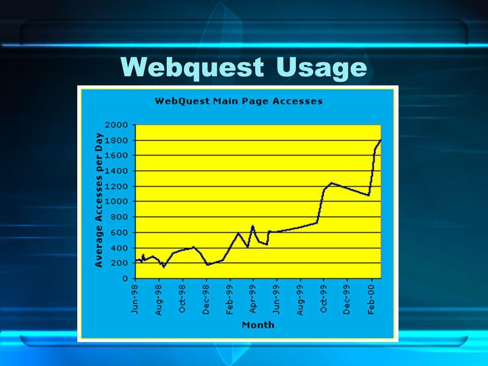 Webquest Usage