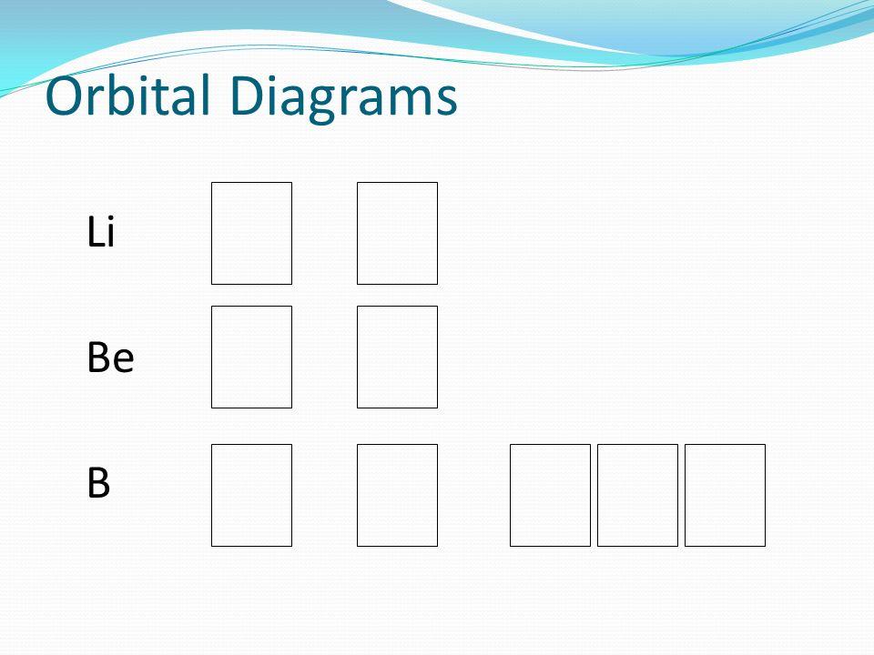 Orbital Diagrams Li Be B
