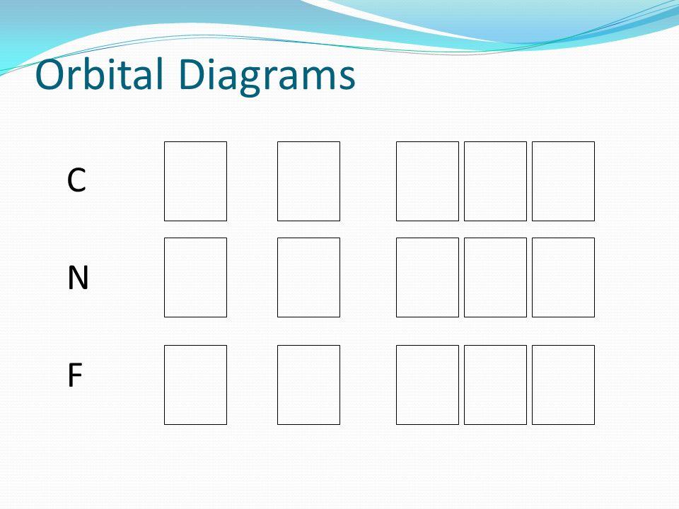 Orbital Diagrams C N F