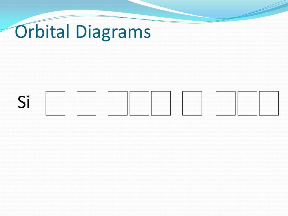 Orbital Diagrams Si