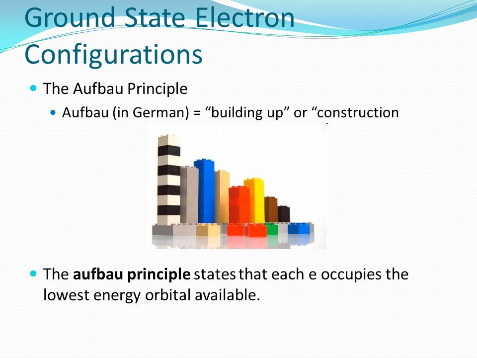Ground State Electron Configurations The Aufbau Principle Aufbau (in German) = building up or construction The aufbau principle states that each e occ