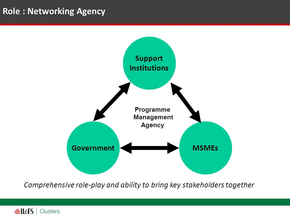 Role : Networking Agency Comprehensive role-play and ability to bring key stakeholders together Support Institutions Government MSMEs Programme Manage