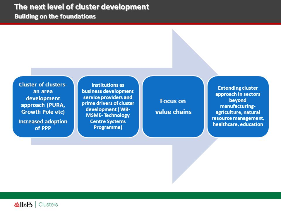 Cluster of clusters- an area development approach (PURA, Growth Pole etc ) Increased adoption of PPP Institutions as business development service prov