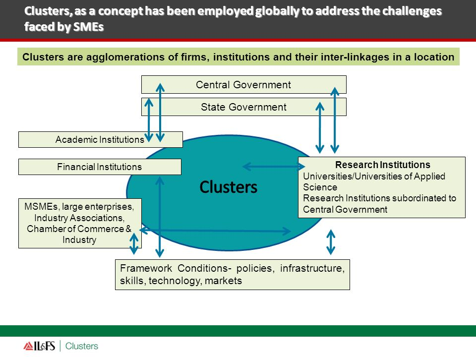Clusters, as a concept has been employed globally to address the challenges faced by SMEs Central Government State Government Academic Institutions Re